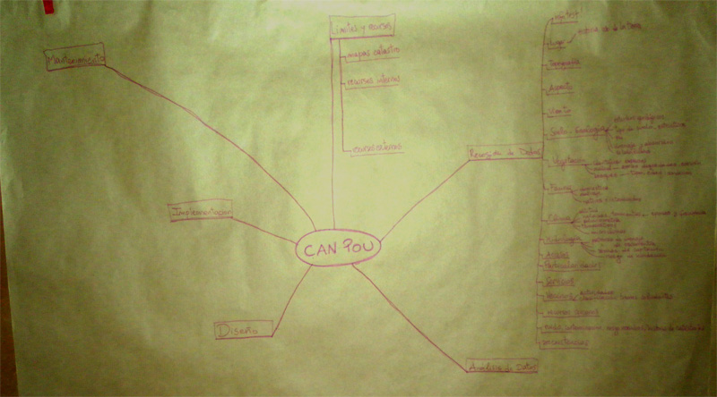 Mind Map del proyecto