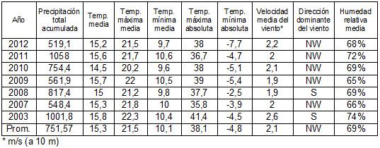 datos_clima_promedio