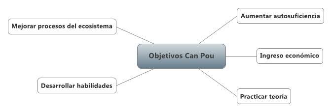 Objetivos generales del proyecto Can Pou