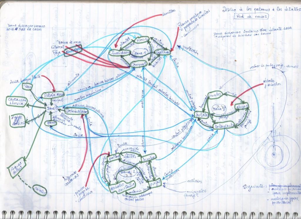 Elección de elementos y sistemas. Agrupación según interacciones, fllujo de materiales. Diseño de Permacultura Can Pou