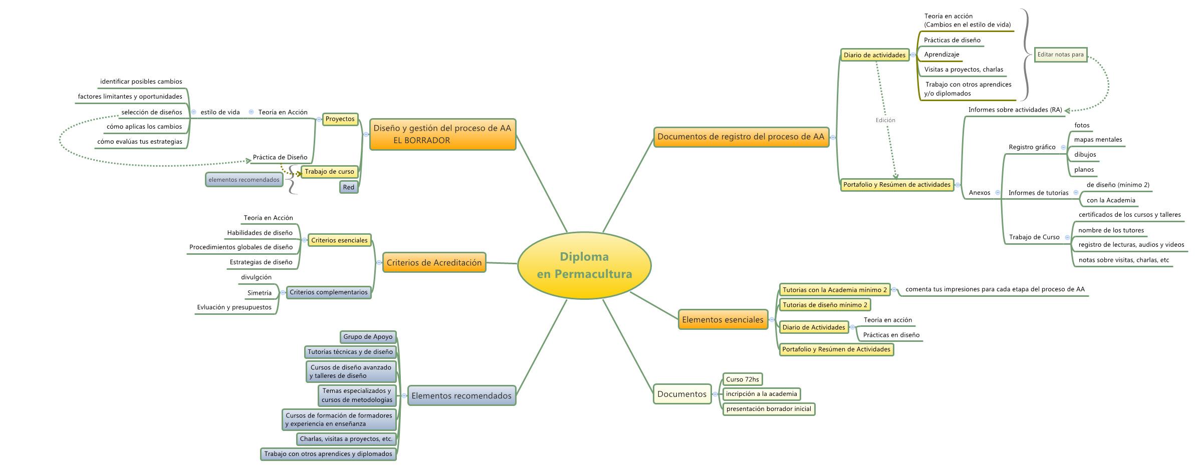 Mapa mental - Manual de Diploma