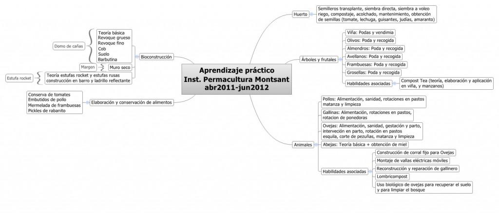 Aprendizaje practico en Instituto Montsant