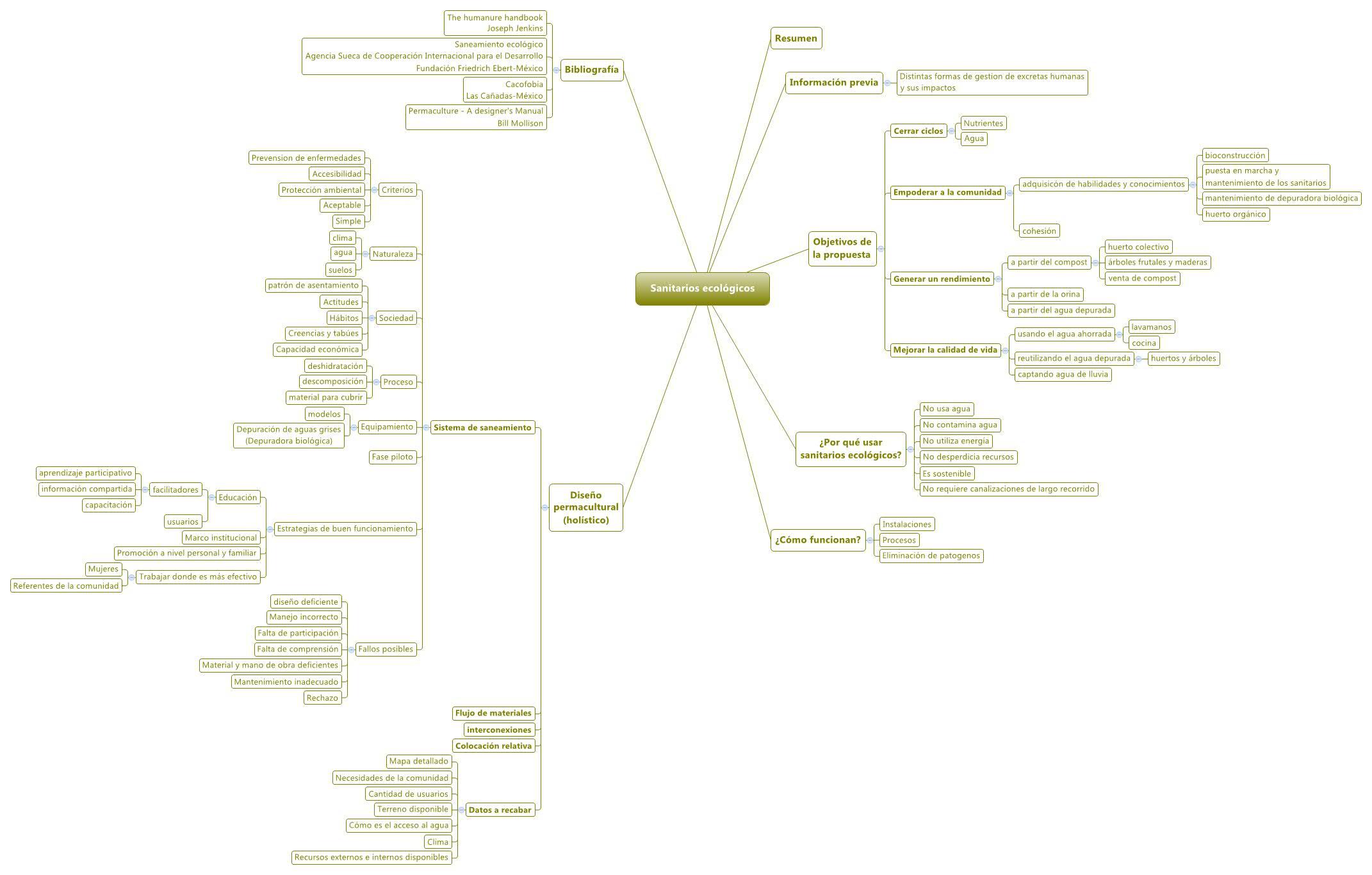 06520e_Mind Map Sanitarios ecológicos